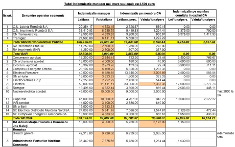 copy-of-tabel-selectie-indemnizatie-manager-si-ca-dir_16973700_Page_1